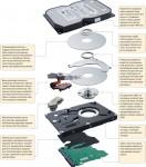 Как устроен жесткий диск